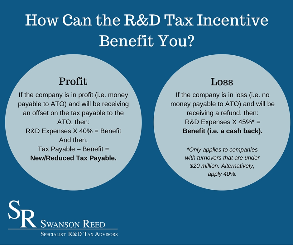 How Can the R&D Tax Incentive Benefit You