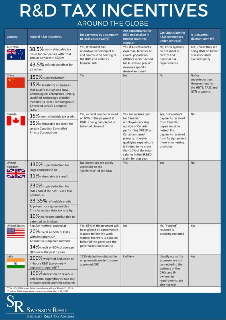 RD-Incentives-Around-The-Globe-Australia new