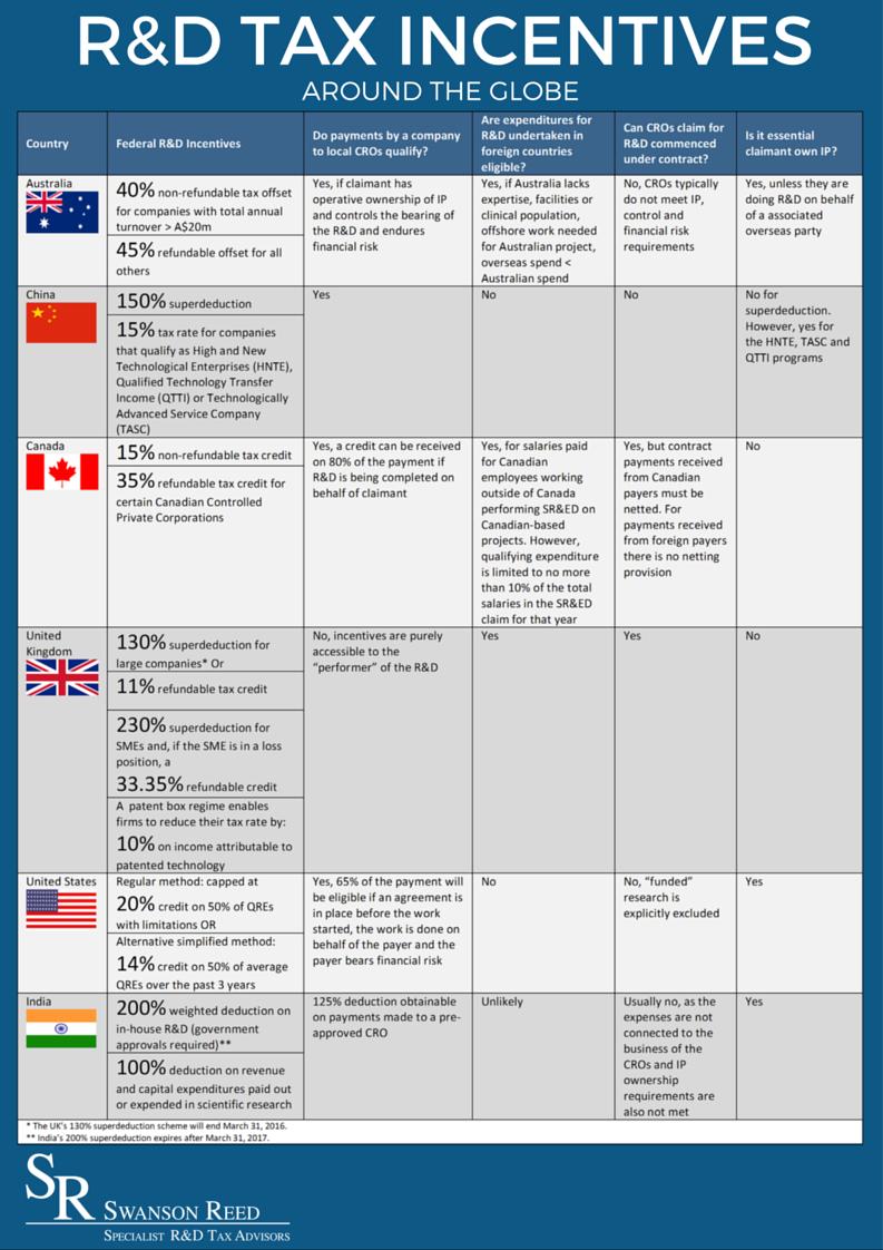 R&D Incentives Around The Globe - Australia