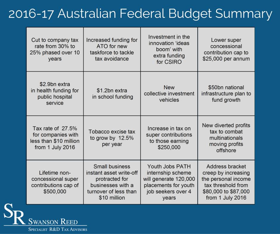 2016-17 Federal Budget Summary